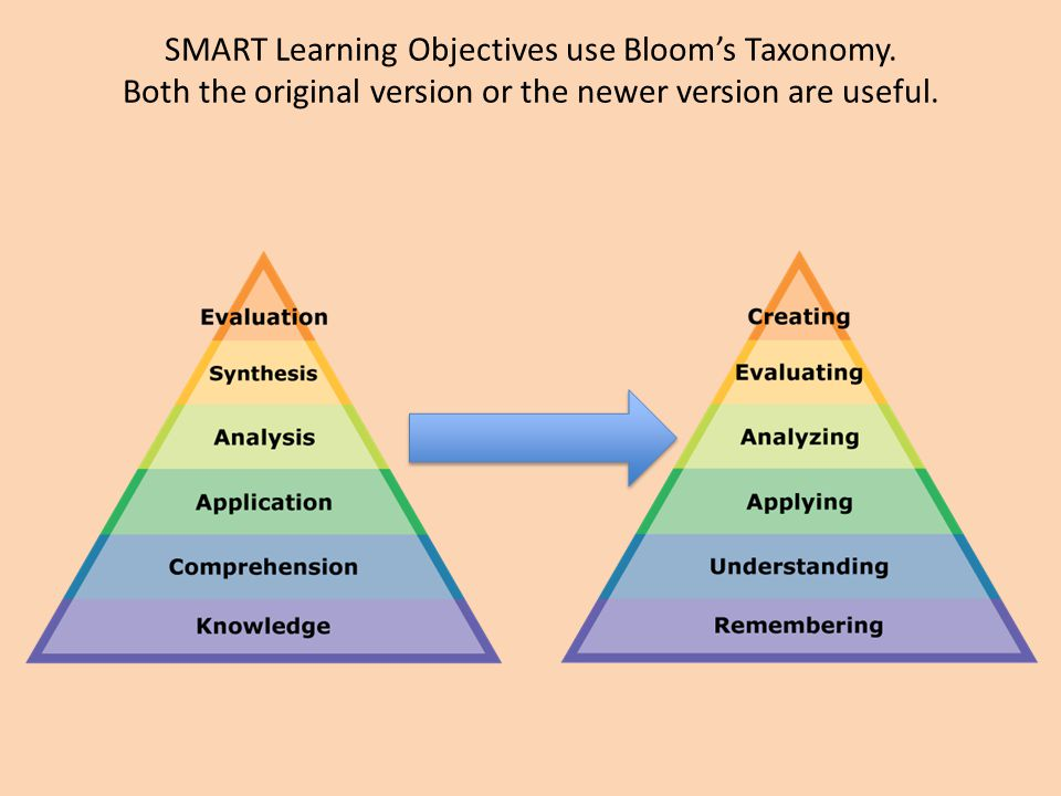 SMART Learning Objectives use Bloom's Taxonomy.