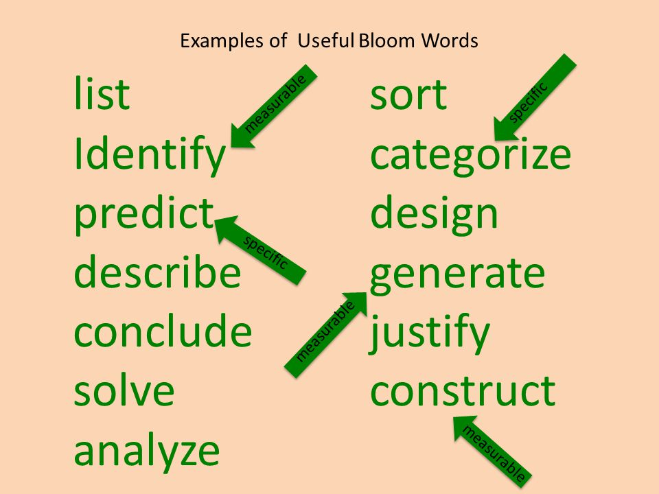 Examples of Useful Bloom Words listsort Identifycategorize predictdesign describegenerate concludejustify solveconstruct analyze measurable specific measurable specific