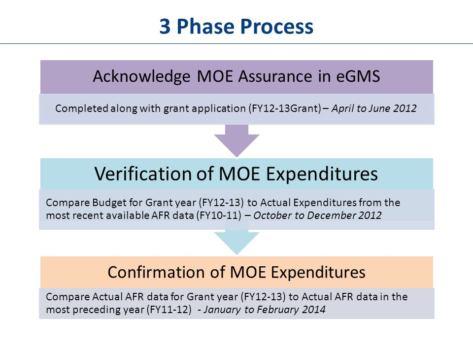 3 Phase Process Confirmation of MOE Expenditures Compare Actual AFR data for Grant year (FY12-13) to Actual AFR data in the most preceding year (FY11-12) - January to February 2014 Verification of MOE Expenditures Compare Budget for Grant year (FY12-13) to Actual Expenditures from the most recent available AFR data (FY10-11) – October to December 2012 Acknowledge MOE Assurance in eGMS Completed along with grant application (FY12-13Grant) – April to June 2012