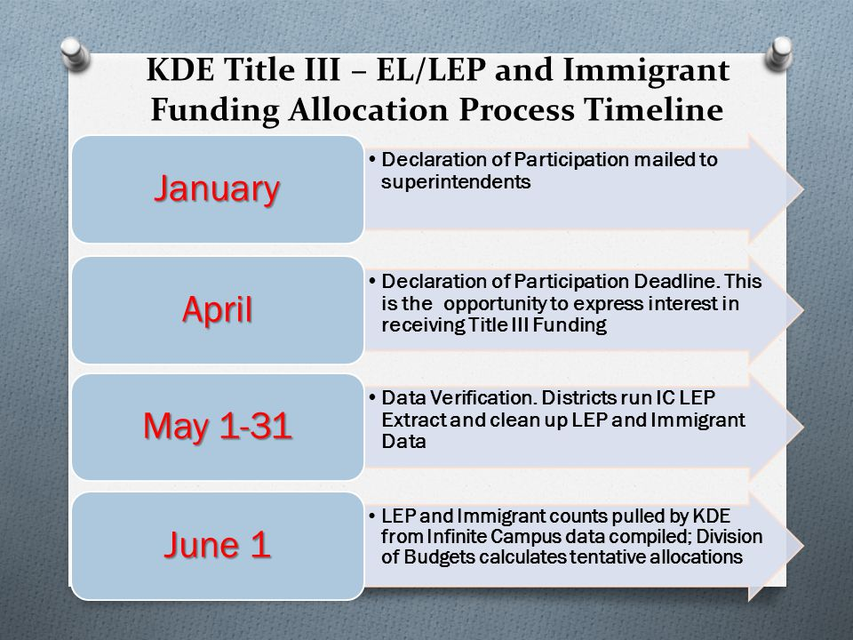KDE Title III – EL/LEP and Immigrant Funding Allocation Process Timeline USDOE notification of grant award to KDE Calculations are prepared and eligible districts will be emailed subgrant information containing Title III Agreement, Application and Budget Plan with their tentative allocation July Final Calculations are prepared.