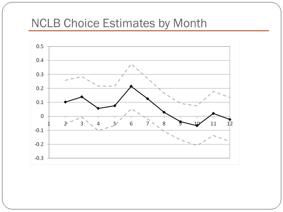 NCLB Choice Estimates by Month