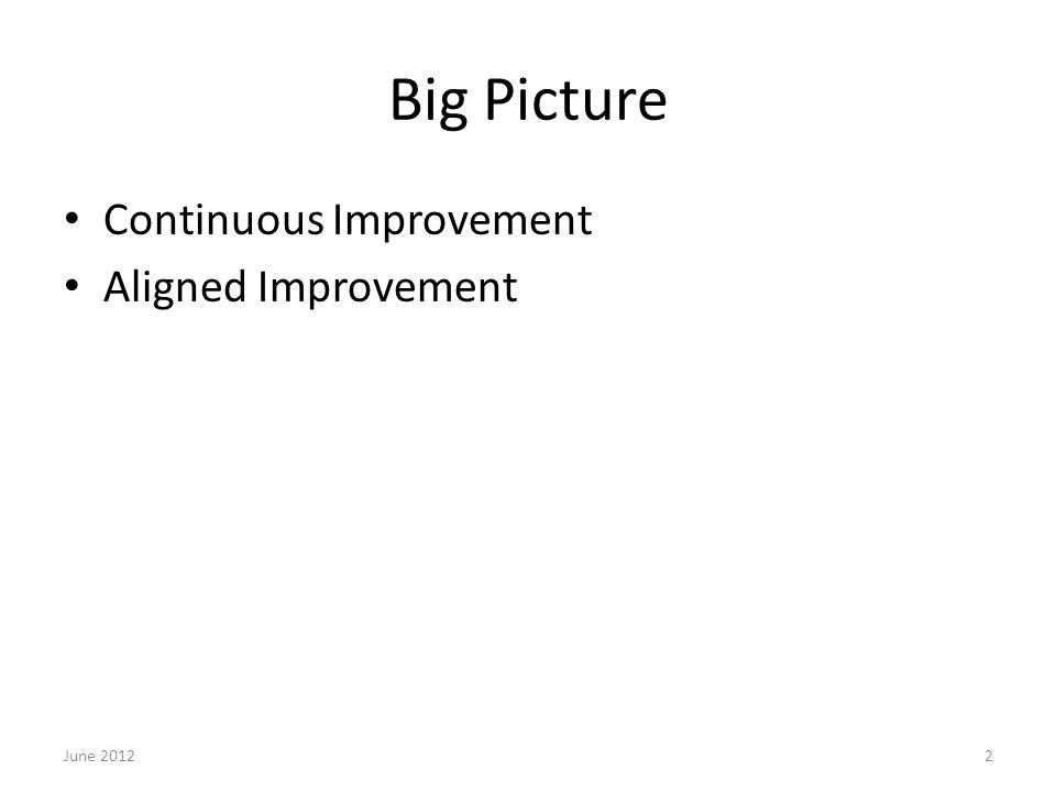 Big Picture Continuous Improvement Aligned Improvement June 20122