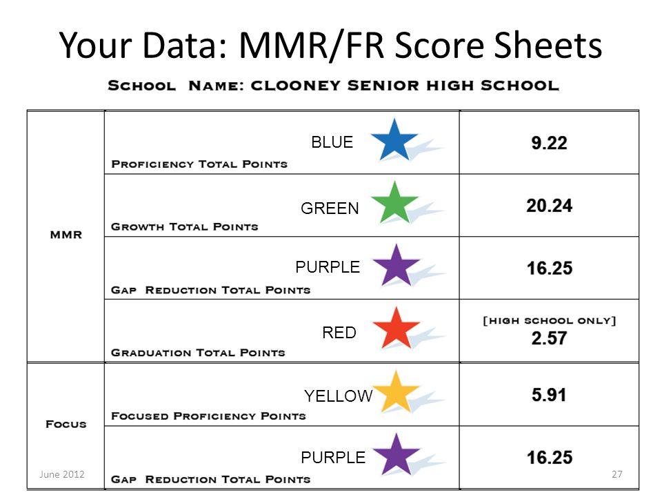 Your Data: MMR/FR Score Sheets June 201227 BLUE GREEN PURPLE RED YELLOW PURPLE