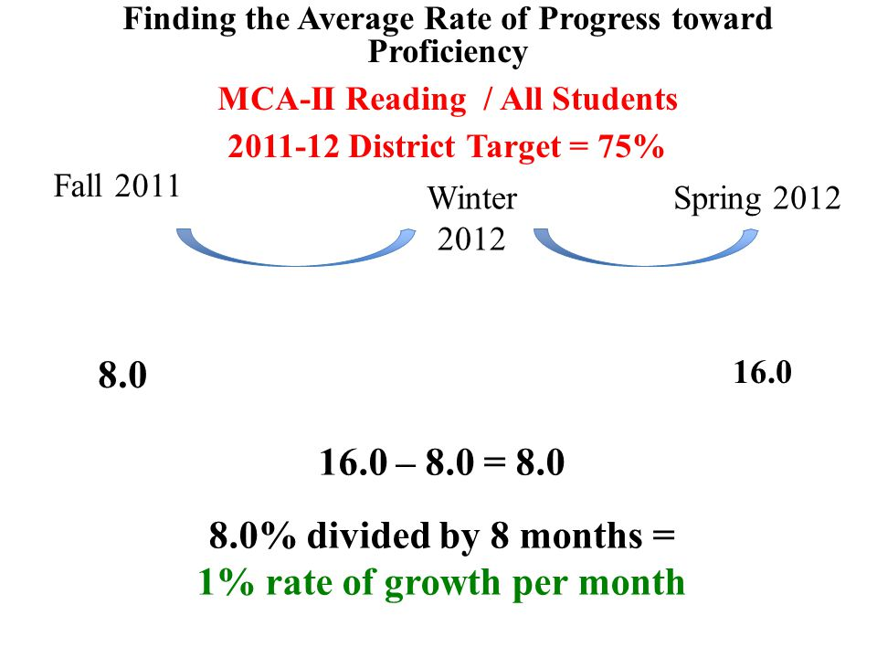 Finding the Average Rate of Progress toward Proficiency MCA-II Reading / All Students 2011-12 District Target = 75% Fall 2011 16.0 – 8.0 = 8.0 8.0% divided by 8 months = 1% rate of growth per month 8.0 16.0 Winter 2012 Spring 2012