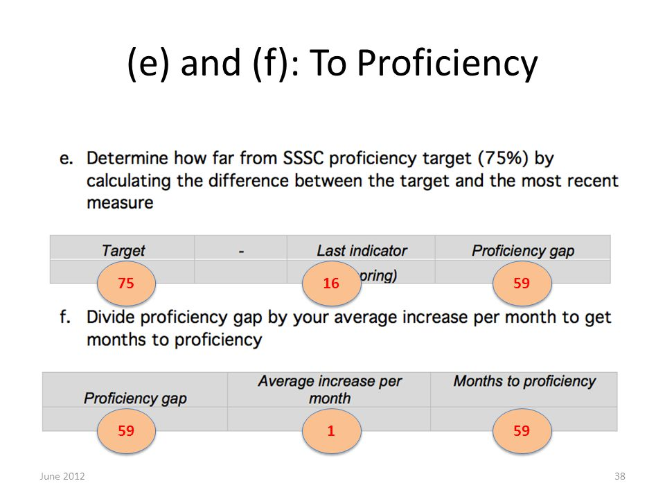 (e) and (f): To Proficiency June 201238 75 16 59 1 1