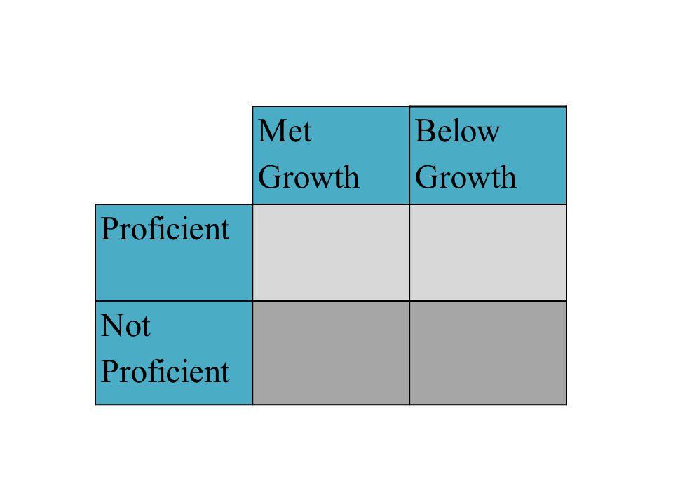 Met Growth Below Growth Proficient Not Proficient