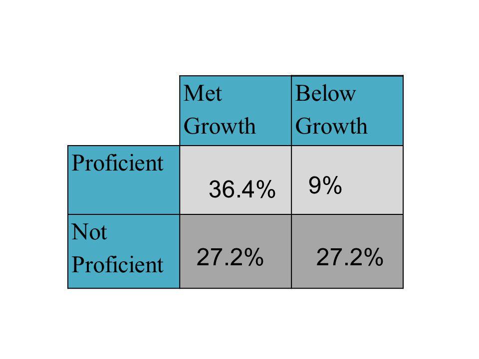 Met Growth Below Growth Proficient Not Proficient 36.4% 9% 27.2%