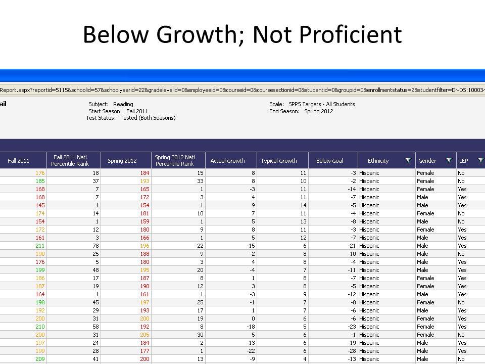 Below Growth; Not Proficient