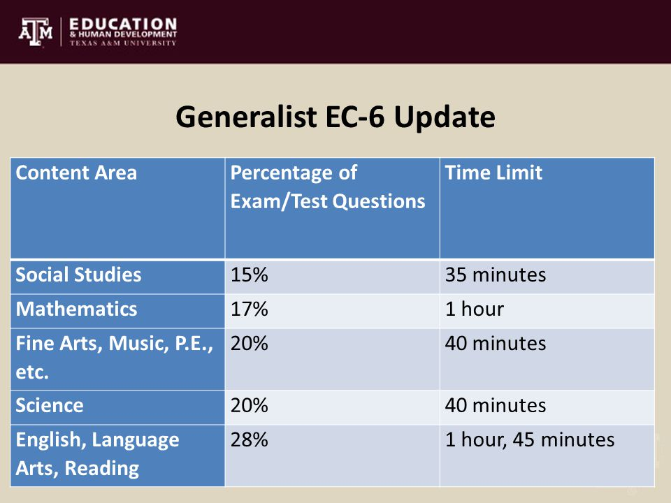 Generalist EC-6 Update Content Area Percentage of Exam/Test Questions Time Limit Social Studies15%35 minutes Mathematics17%1 hour Fine Arts, Music, P.