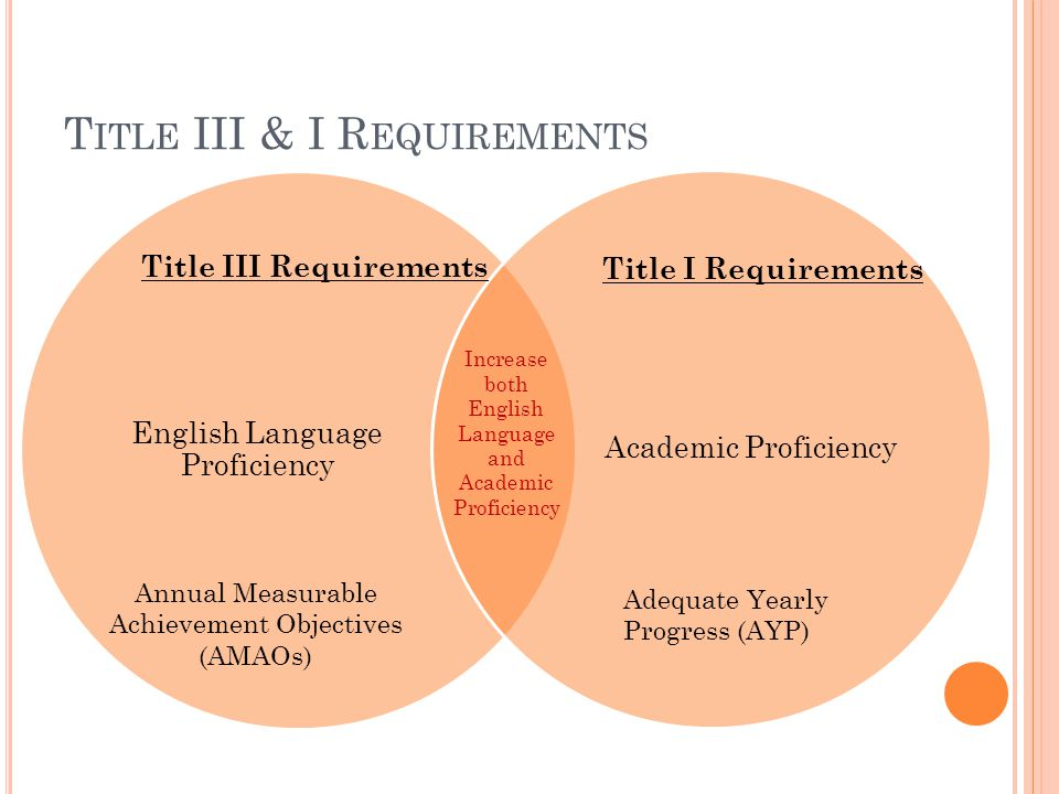 T ITLE III & I R EQUIREMENTS English Language Proficiency Academic Proficiency Title III Requirements Title I Requirements Increase both English Language and Academic Proficiency Annual Measurable Achievement Objectives (AMAOs) Adequate Yearly Progress (AYP)