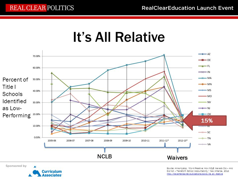 It's All Relative Percent of Title I Schools Identified as Low- Performing Waivers NCLB Source: Anne Hyslop, It's All Relative: How NCLB Waivers Did – And Did Not – Transform School Accountability, New America, 2013 http://newamerica.net/publications/policy/its_all_relative http://newamerica.net/publications/policy/its_all_relative 15%