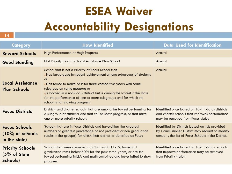 14 ESEA Waiver Accountability Designations CategoryHow IdentifiedData Used for Identification Reward Schools High Performance or High ProgressAnnual Good Standing Not Priority, Focus or Local Assistance Plan SchoolAnnual Local Assistance Plan Schools School that is not a Priority of Focus School that: a) Has large gaps in student achievement among subgroups of students or b) Has failed to make AYP for three consecutive years with same subgroup on same measure or c) Is located in a non-Focus district but is among the lowest in the state for the performance of one or more subgroups and for which the school is not showing progress.