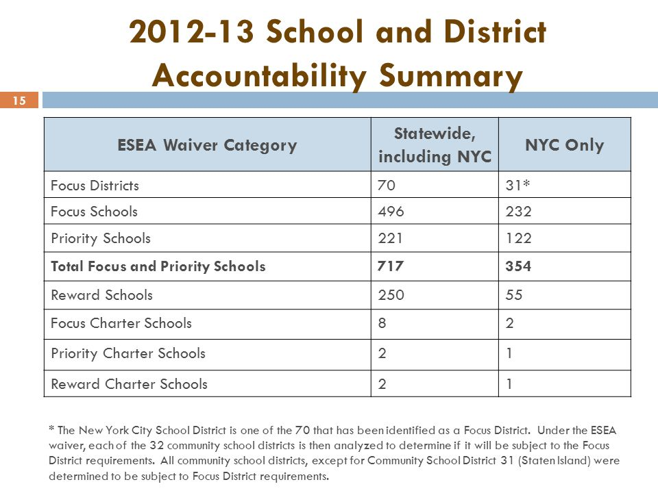 15 2012-13 School and District Accountability Summary ESEA Waiver Category Statewide, including NYC NYC Only Focus Districts7031* Focus Schools496232 Priority Schools221122 Total Focus and Priority Schools717354 Reward Schools25055 Focus Charter Schools82 Priority Charter Schools21 Reward Charter Schools21 * The New York City School District is one of the 70 that has been identified as a Focus District.