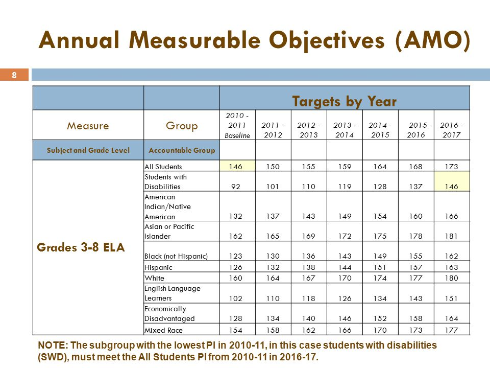 9 Computation of Performance Index for Grades 3-8 ELA Results Performance Level On Track to Proficiency.