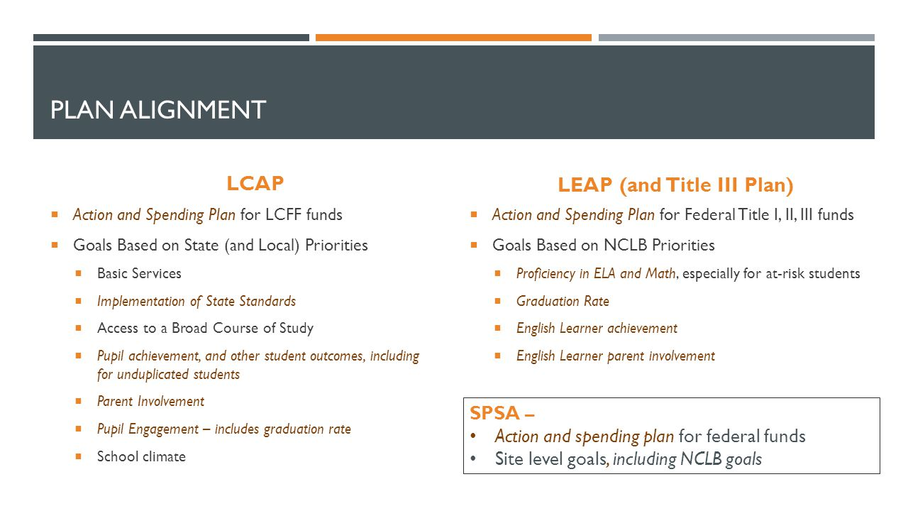 PLAN ALIGNMENT LCAP  Action and Spending Plan for LCFF funds  Goals Based on State (and Local) Priorities  Basic Services  Implementation of State Standards  Access to a Broad Course of Study  Pupil achievement, and other student outcomes, including for unduplicated students  Parent Involvement  Pupil Engagement – includes graduation rate  School climate LEAP (and Title III Plan)  Action and Spending Plan for Federal Title I, II, III funds  Goals Based on NCLB Priorities  Proficiency in ELA and Math, especially for at-risk students  Graduation Rate  English Learner achievement  English Learner parent involvement SPSA – Action and spending plan for federal funds Site level goals, including NCLB goals