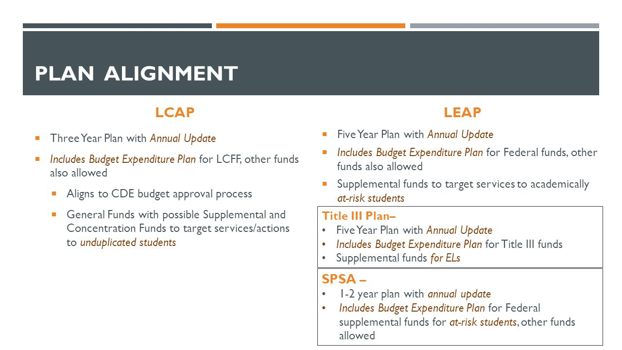 PLAN ALIGNMENT LCAP  Three Year Plan with Annual Update  Includes Budget Expenditure Plan for LCFF, other funds also allowed  Aligns to CDE budget approval process  General Funds with possible Supplemental and Concentration Funds to target services/actions to unduplicated students LEAP  Five Year Plan with Annual Update  Includes Budget Expenditure Plan for Federal funds, other funds also allowed  Supplemental funds to target services to academically at-risk students SPSA – 1-2 year plan with annual update Includes Budget Expenditure Plan for Federal supplemental funds for at-risk students, other funds allowed Title III Plan– Five Year Plan with Annual Update Includes Budget Expenditure Plan for Title III funds Supplemental funds for ELs