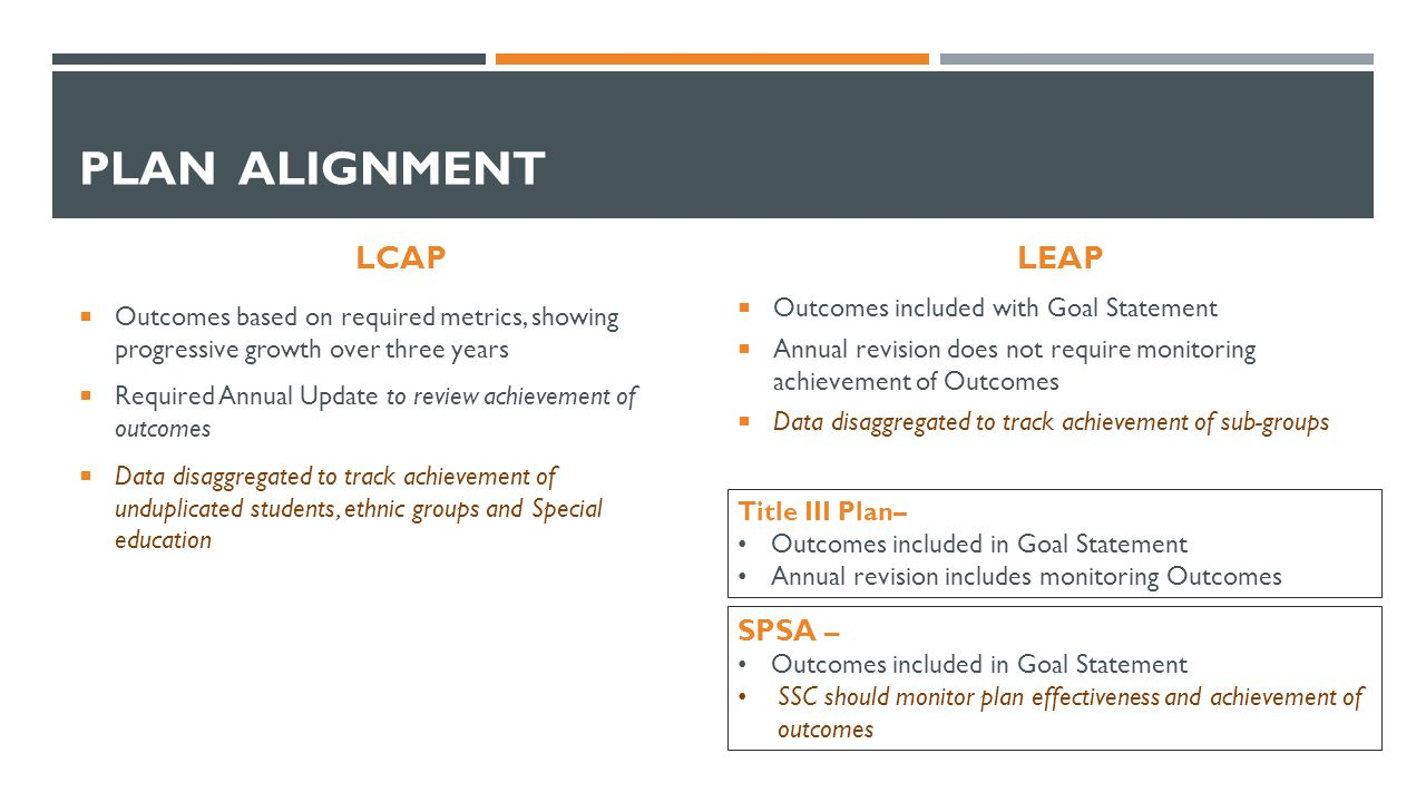 PLAN ALIGNMENT LCAP  Outcomes based on required metrics, showing progressive growth over three years  Required Annual Update to review achievement of outcomes  Data disaggregated to track achievement of unduplicated students, ethnic groups and Special education LEAP  Outcomes included with Goal Statement  Annual revision does not require monitoring achievement of Outcomes  Data disaggregated to track achievement of sub-groups SPSA – Outcomes included in Goal Statement SSC should monitor plan effectiveness and achievement of outcomes Title III Plan– Outcomes included in Goal Statement Annual revision includes monitoring Outcomes