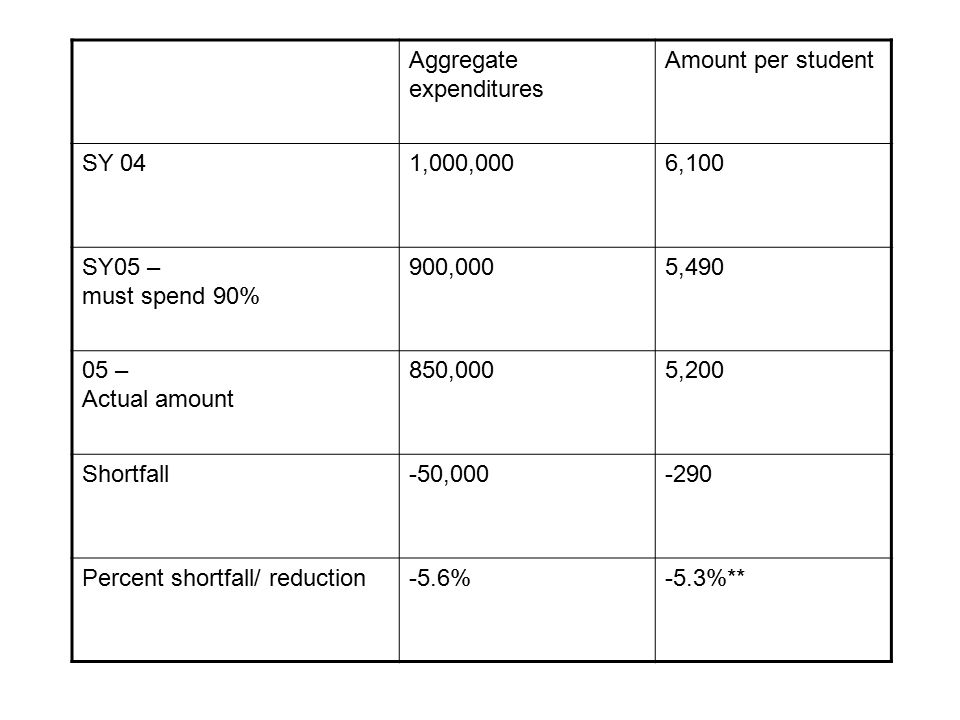 Years after Failure SEA uses 90% of the prior year amount rather than the actual expenditure amount