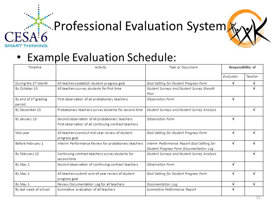 Professional Evaluation System Example Evaluation Schedule: TimelineActivityTask or DocumentResponsibility of EvaluatorTeacher During the 1 st MonthAll teachers establish student progress goalGoal Setting for Student Progress Form  By October 15All teachers survey students for first time Student Surveys and Student Survey Growth Plan  By end of 1 st grading period First observation of all probationary teachersObservation Form  By December 15Probationary teachers survey students for second timeStudent Surveys and Student Survey Analysis  By January 15 Second observation of all probationary teachers First observation of all continuing contract teachers Observation Form  Mid-year All teachers conduct mid-year review of student progress goal Goal Setting for Student Progress Form  Before February 1Interim Performance Review for probationary teachers Interim Performance Report Goal Setting for Student Progress Form Documentation Log  By February 15 Continuing contract teachers survey students for second time Student Surveys and Student Survey Analysis  By May 1Second observation of continuing contract teachersObservation Form  By May 1 All teachers submit end-of-year review of student progress goal Goal Setting for Student Progress Form  By May 1Review Documentation Log for all teachersDocumentation Log  By last week of schoolSummative evaluation of all teachersSummative Performance Report  15