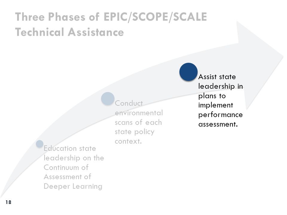 Education state leadership on the Continuum of Assessment of Deeper Learning Three Phases of EPIC/SCOPE/SCALE Technical Assistance Conduct environment