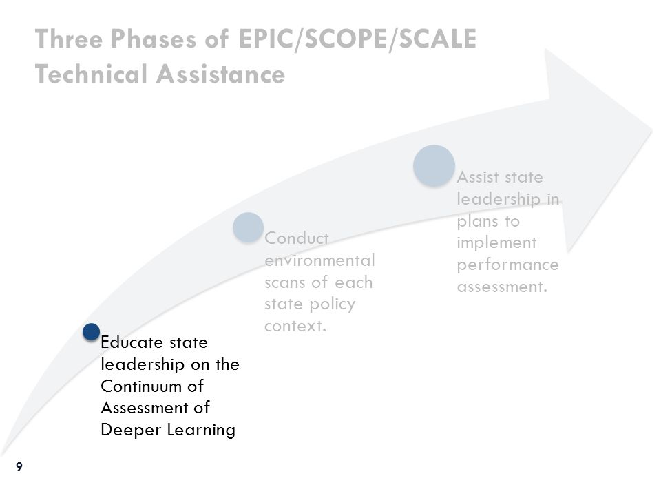 Assist state leadership in plans to implement performance assessment. Three Phases of EPIC/SCOPE/SCALE Technical Assistance Conduct environmental scan