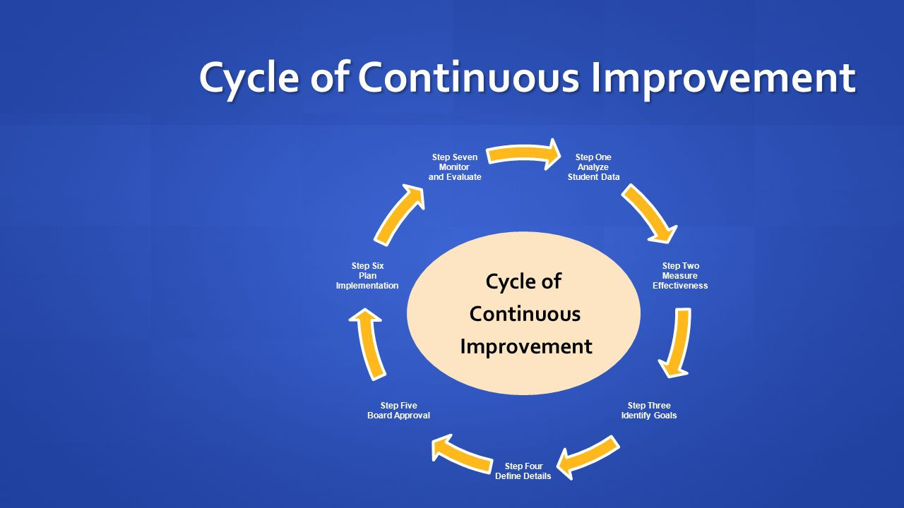 Cycle of Continuous Improvement Cycle of Continuous Improvement Step One Analyze Student Data Step Two Measure Effectiveness Step Three Identify Goals Step Four Define Details Step Five Board Approval Step Six Plan Implementation Step Seven Monitor and Evaluate