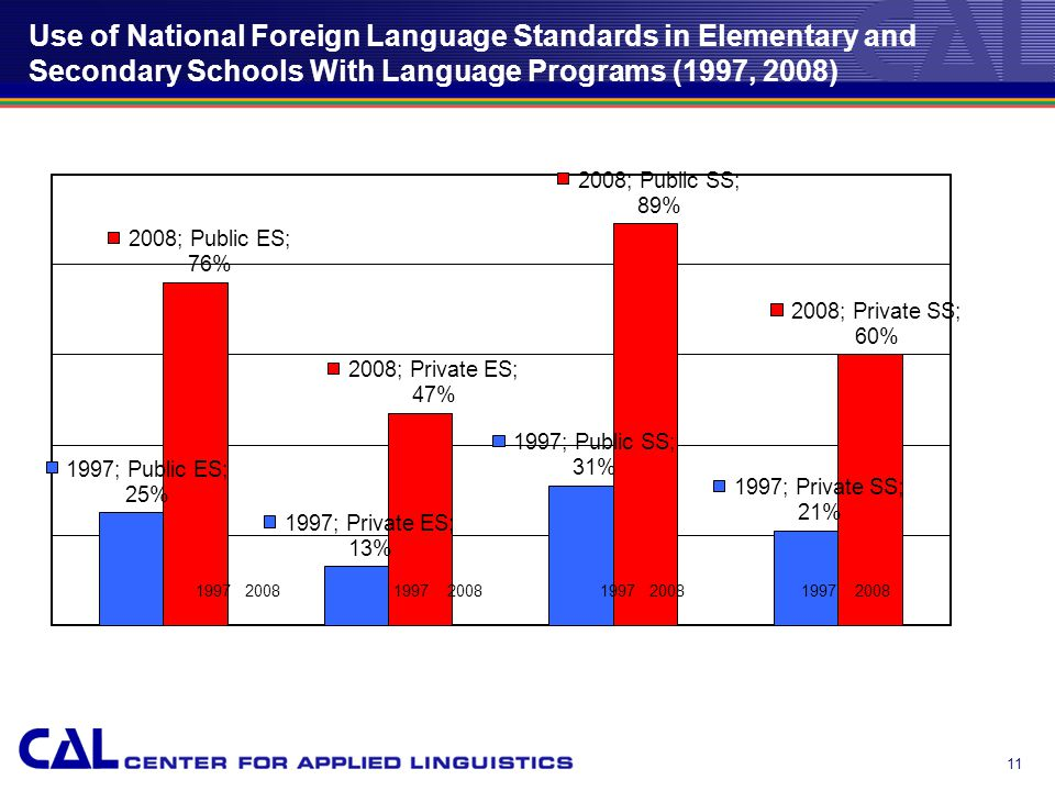 11 Use of National Foreign Language Standards in Elementary and Secondary Schools With Language Programs (1997, 2008)