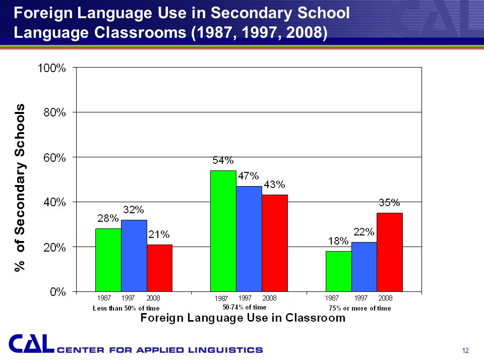 12 Foreign Language Use in Secondary School Language Classrooms (1987, 1997, 2008)