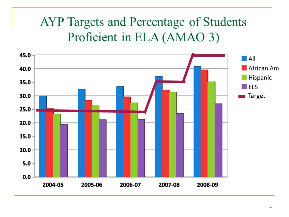 4 Target AYP Targets and Percentage of Students Proficient in ELA (AMAO 3)