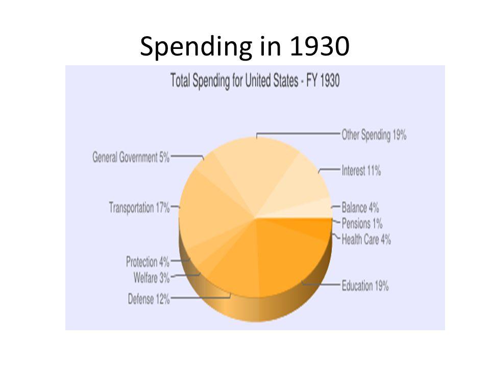 Spending in 1930