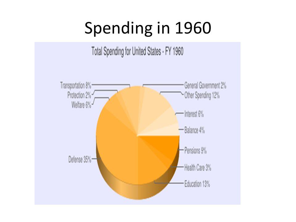 Budget spending 2014