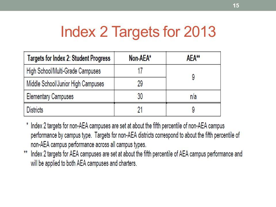 Index 2 Targets for 2013 15