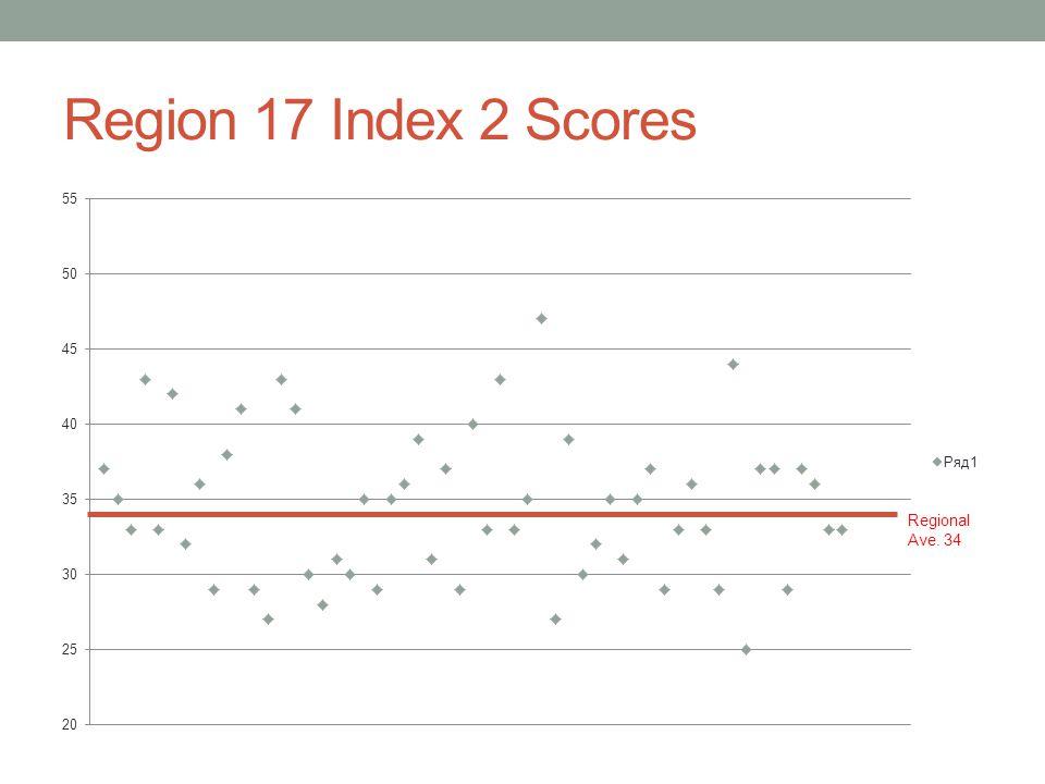 Region 17 Index 2 Scores