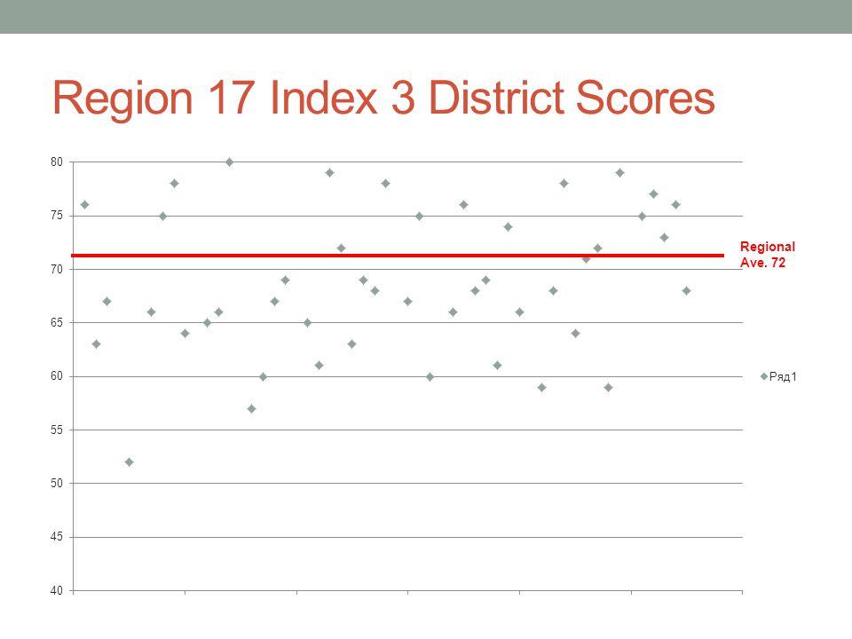 Region 17 Index 3 District Scores