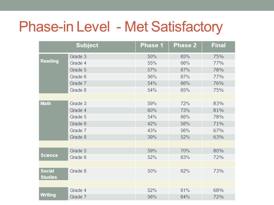 Phase-in Level - Met Satisfactory SubjectPhase 1Phase 2 Final Reading Grade 350%65% 75% Grade 455%66% 77% Grade 557%67% 78% Grade 656%67% 77% Grade 754%66% 76% Grade 854%65% 75% MathGrade 359%72% 83% Grade 460%73% 81% Grade 554%66% 78% Grade 642%58% 71% Grade 743%56% 67% Grade 839%52% 63% Science Grade 559%70% 80% Grade 852%63% 72% Social Studies Grade 850%62% 73% Writing Grade 452%61% 68% Grade 756%64% 72%