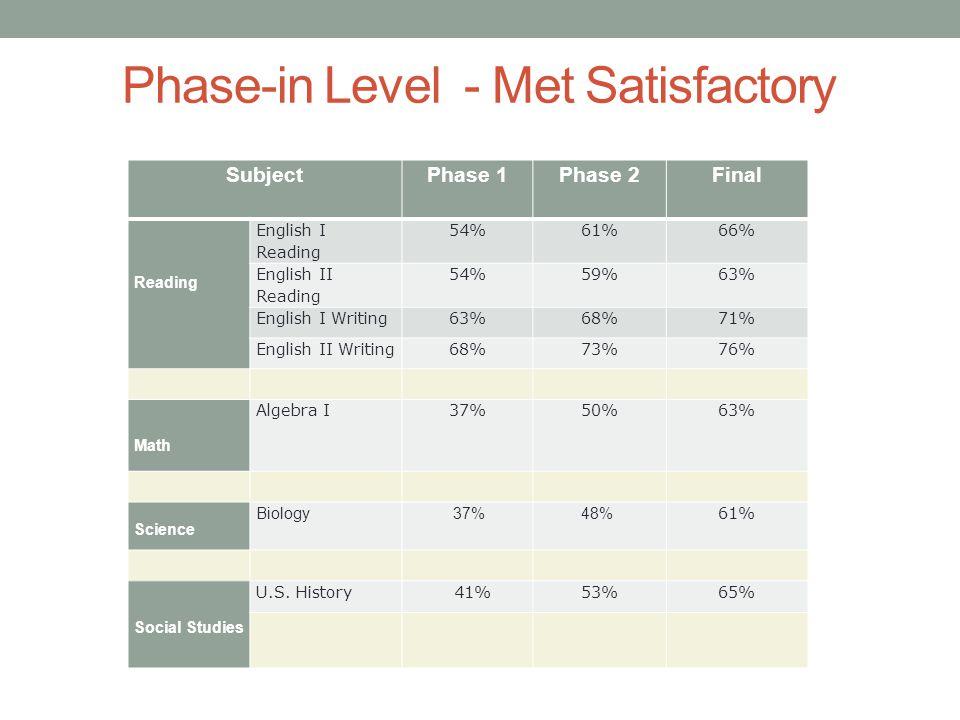 Phase-in Level - Met Satisfactory SubjectPhase 1Phase 2 Final Reading English I Reading 54%61%66% English II Reading 54%59%63% English I Writing63%68%71% English II Writing68%73%76% Math Algebra I37%50%63% Science Biology 37%48% 61% Social Studies U.S.
