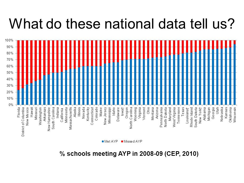 What do these national data tell us % schools meeting AYP in 2008-09 (CEP, 2010)