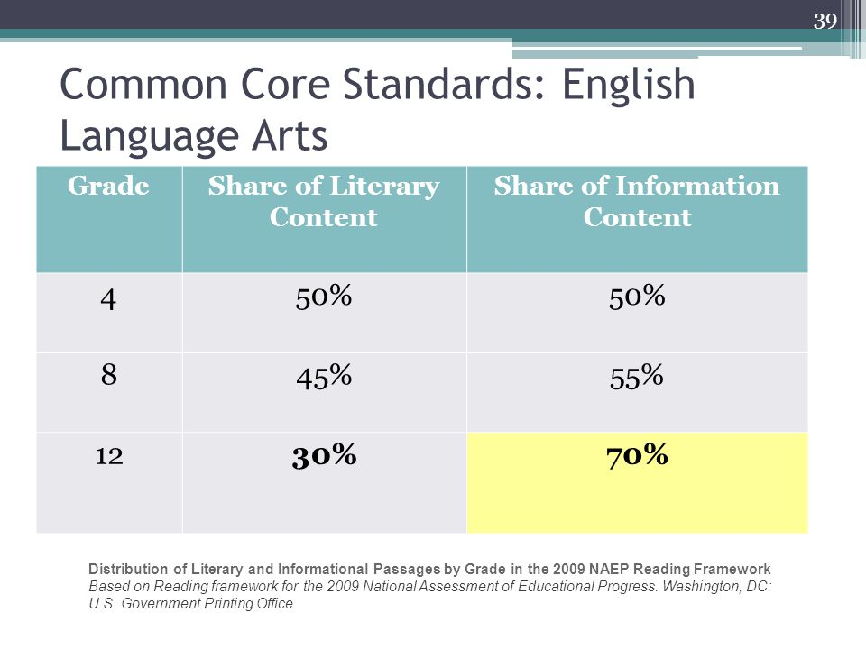 Common Core Standards: English Language Arts Shift in emphasis from fiction to nonfiction in reading and writing : 39 GradeShare of Literary Content Share of Information Content 450% 845%55% 1230%70% Distribution of Literary and Informational Passages by Grade in the 2009 NAEP Reading Framework Based on Reading framework for the 2009 National Assessment of Educational Progress.