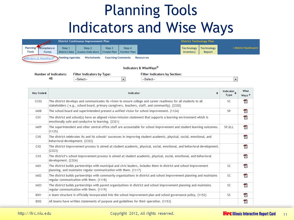 Planning Tools Indicators and Wise Ways http://iirc.niu.edu Copyright 2012, All rights reserved. 11