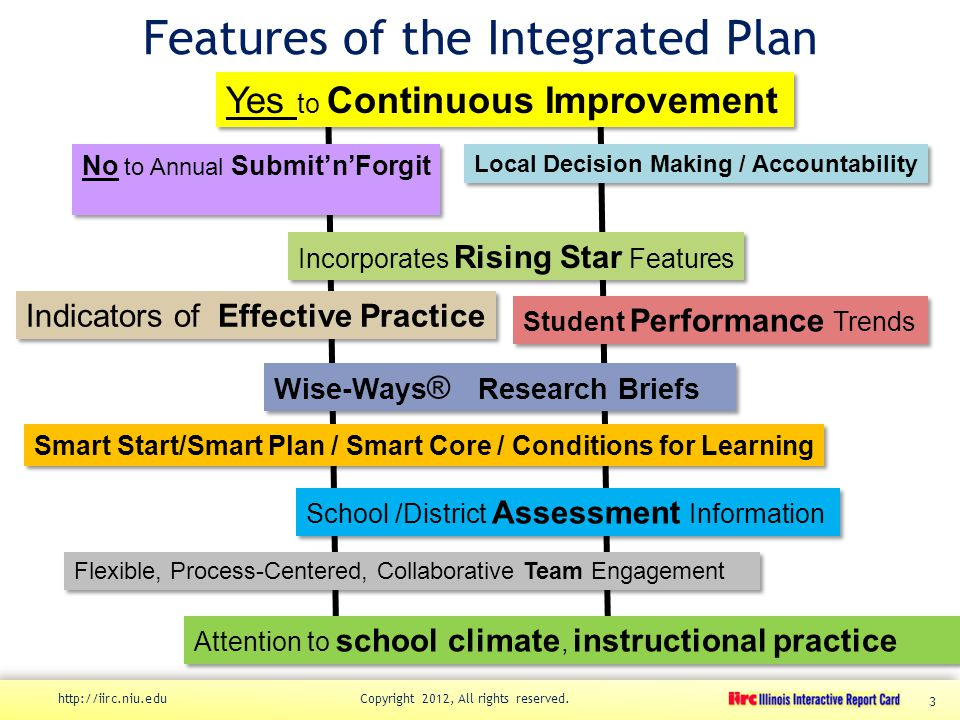 Features of the Integrated Plan http://iirc.niu.edu Copyright 2012, All rights reserved.