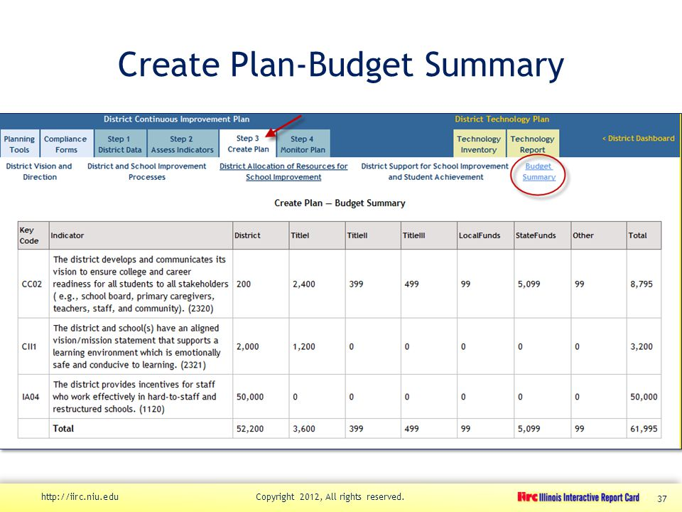 Create Plan-Budget Summary http://iirc.niu.edu Copyright 2012, All rights reserved. 37