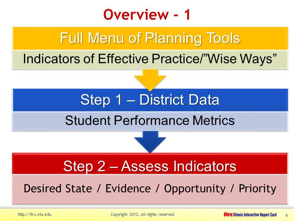 Overview - 1 http://iirc.niu.edu Copyright 2012, All rights reserved. 4 Step 2 – Assess Indicators Desired State / Evidence / Opportunity / Priority S