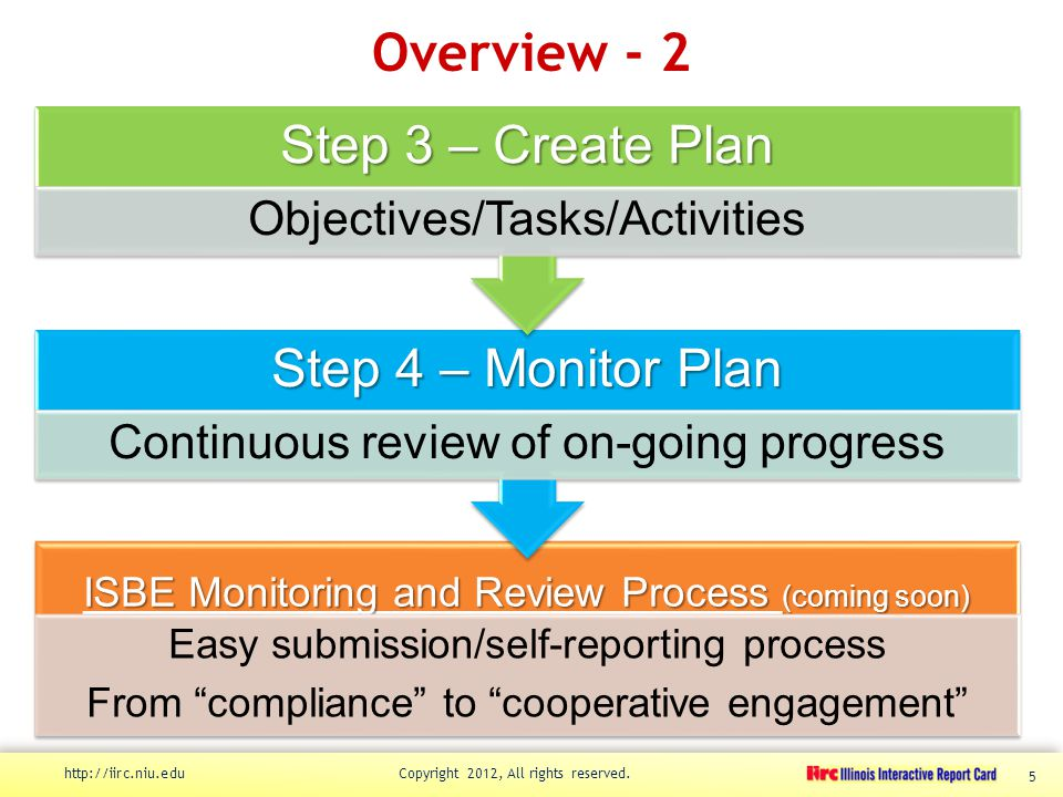 Overview - 2 http://iirc.niu.edu Copyright 2012, All rights reserved. 5 ISBE Monitoring and Review Process (coming soon) Easy submission/self-reportin