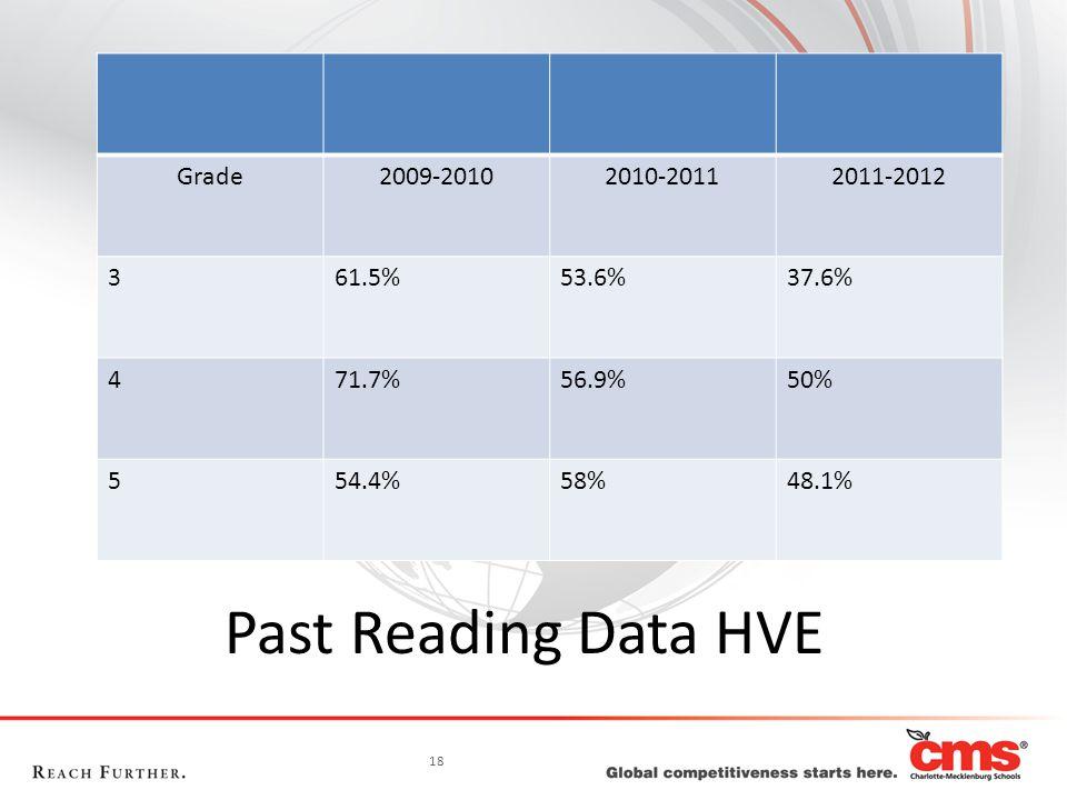 18 Past Reading Data HVE Grade2009-20102010-20112011-2012 361.5%53.6%37.6% 471.7%56.9%50% 554.4%58%48.1%