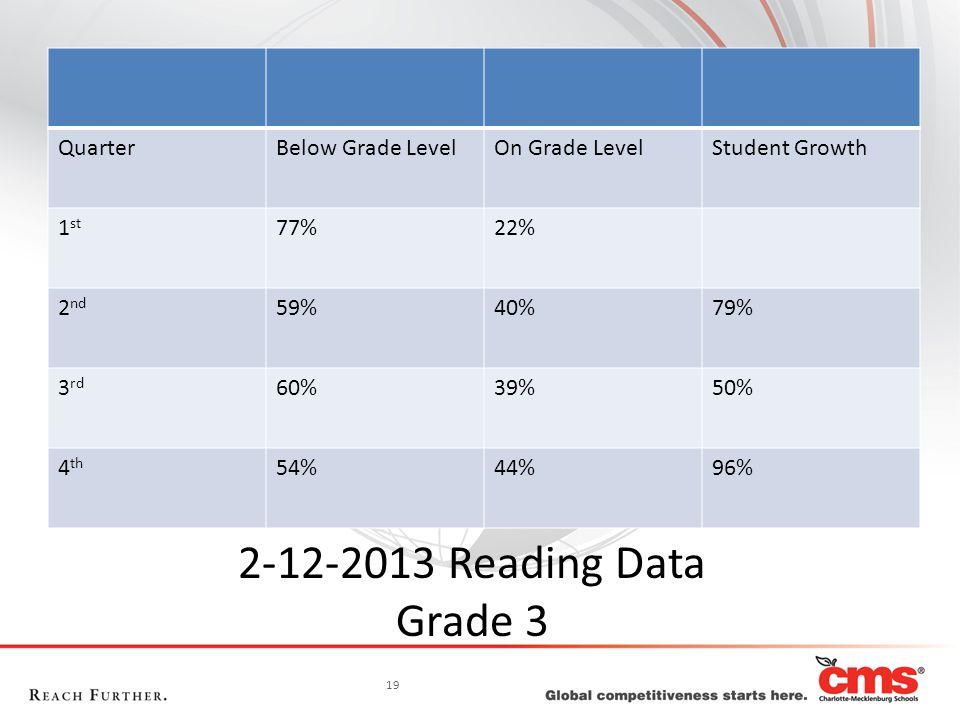 19 2-12-2013 Reading Data Grade 3 QuarterBelow Grade LevelOn Grade LevelStudent Growth 1 st 77%22% 2 nd 59%40%79% 3 rd 60%39%50% 4 th 54%44%96%