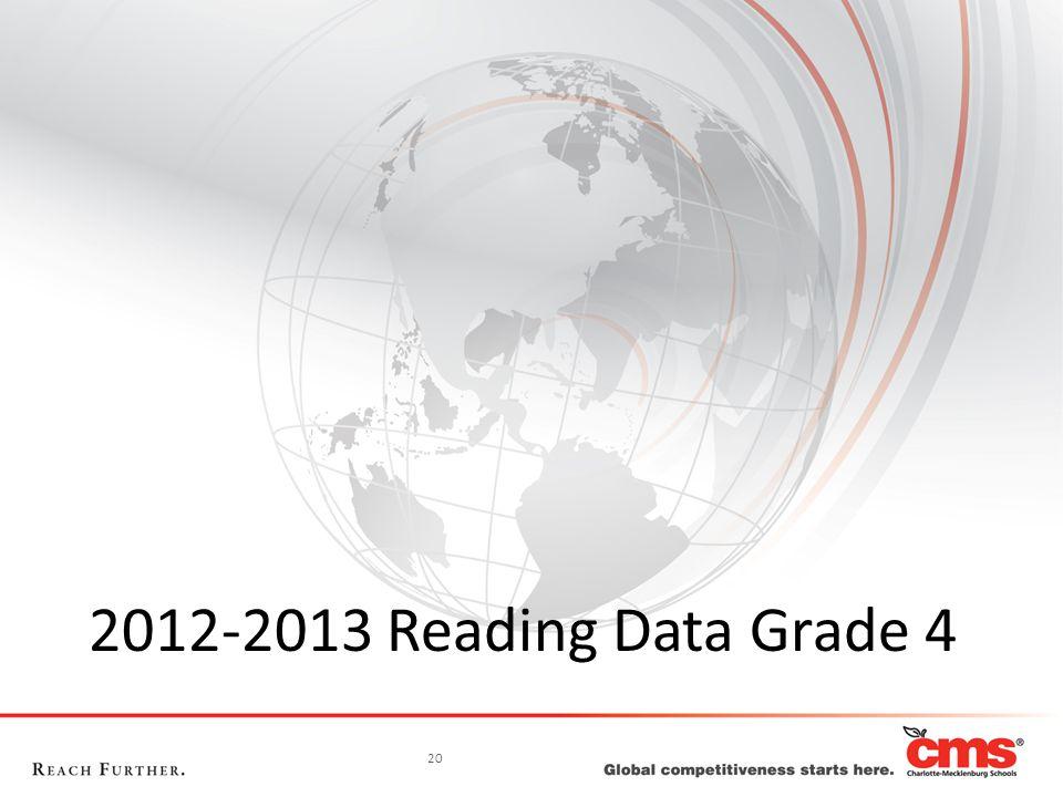 20 2012-2013 Reading Data Grade 4