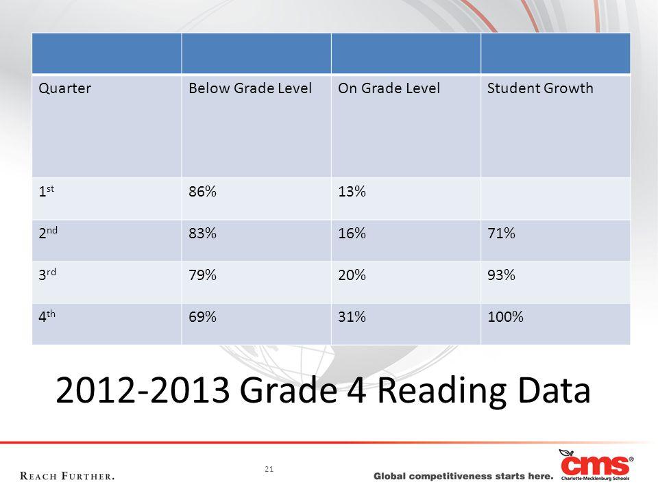 21 2012-2013 Grade 4 Reading Data QuarterBelow Grade LevelOn Grade LevelStudent Growth 1 st 86%13% 2 nd 83%16%71% 3 rd 79%20%93% 4 th 69%31%100%