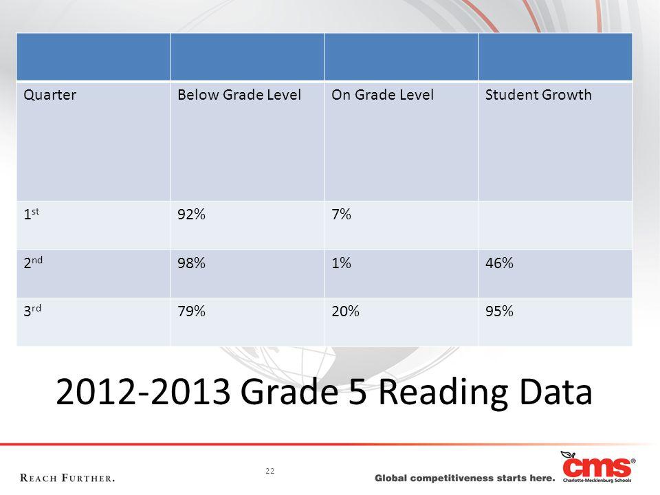 22 2012-2013 Grade 5 Reading Data QuarterBelow Grade LevelOn Grade LevelStudent Growth 1 st 92%7% 2 nd 98%1%46% 3 rd 79%20%95%