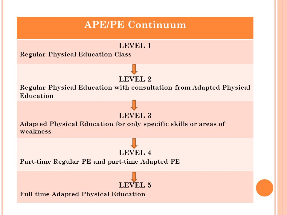 APE/PE Continuum LEVEL 1 Regular Physical Education Class LEVEL 2 Regular Physical Education with consultation from Adapted Physical Education LEVEL 3 Adapted Physical Education for only specific skills or areas of weakness LEVEL 4 Part-time Regular PE and part-time Adapted PE LEVEL 5 Full time Adapted Physical Education