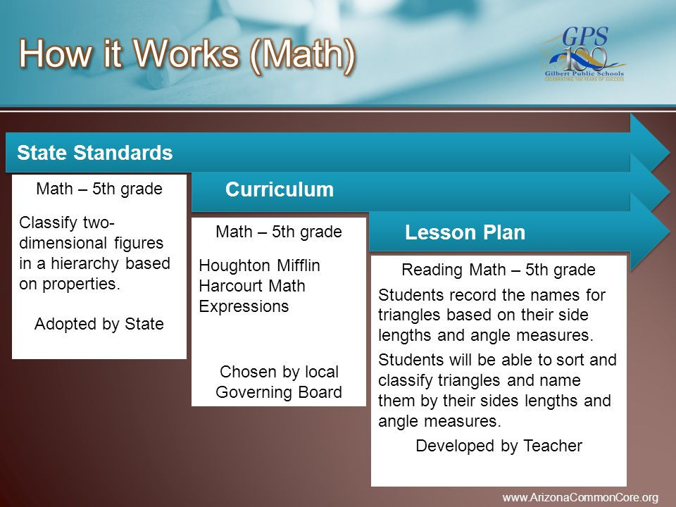 State Standards Math – 5th grade Classify two- dimensional figures in a hierarchy based on properties.